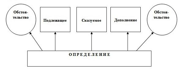 схема_порядок_слов
